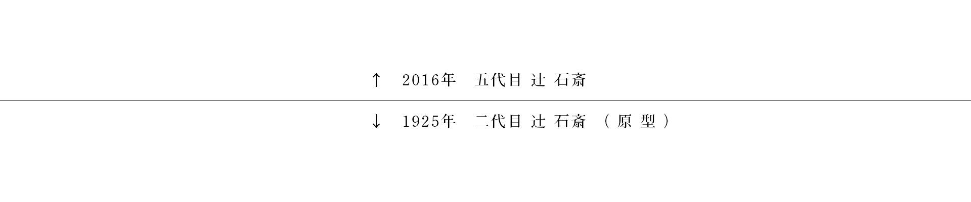 北大路魯山人×辻石斎